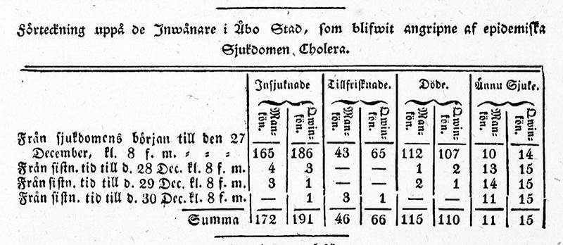 Vuoden 1831 viimeinen kuolleisuustaulukko. Syyskuusta joulukuun loppuun mennessä Turussa ehti kuolla 225 henkilöä. Kansalliskirjaston digitoidut aineistot, Åbo Tidningar 31.12.1831.